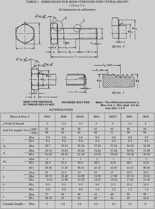 Stainless Steel and Grade 10.9 Bolt Size Chart