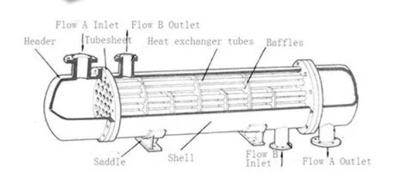 Manufacturing Design of Shell And Tube Heat Exchanger